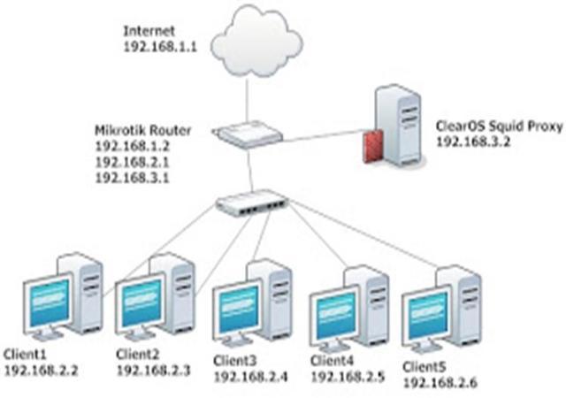 Cara setting ClearOs Squid External Proxy Mikrotik | My