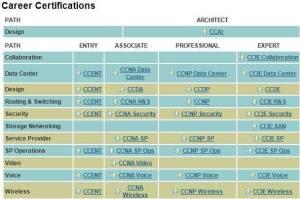 Cisco Career Certification